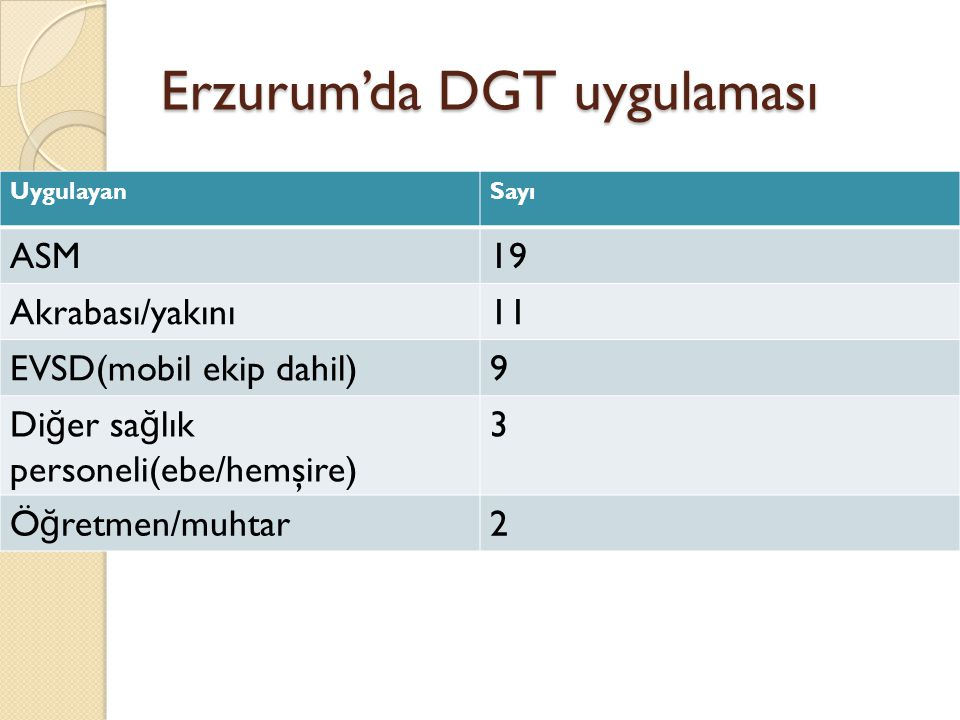 Erzurum'da DGT uygulaması UygulayanSayı ASM19 Akrabası/yakını11 EVSD(mobil ekip dahil)9 Di ğ er sa ğ lık personeli(ebe/hemşire) 3 Ö ğ retmen/muhtar2