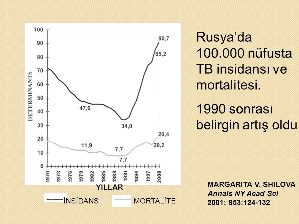 YILLAR İNSİDANS MORTALİTE Rusya'da 100.000 nüfusta TB insidansı ve mortalitesi.