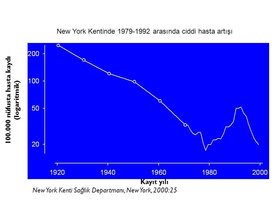 New York Kentinde 1979-1992 arasında ciddi hasta artışı 100.000 nüfusta hasta kaydı (logaritmik) Kayıt yılı New York Kenti Sa ğ lık Departmanı, New York, 2000:25