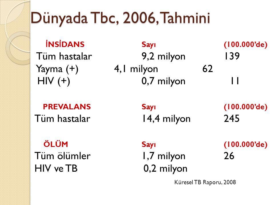 Dünyada Tbc, 2006, Tahmini İ NS İ DANS Sayı (100.000'de) Tüm hastalar9,2 milyon139 Yayma (+) 4,1 milyon 62 HIV (+)0,7 milyon 11 PREVALANSSayı (100.000'de) Tüm hastalar14,4 milyon245 ÖLÜMSayı(100.000'de) Tüm ölümler1,7 milyon26 HIV ve TB 0,2 milyon Küresel TB Raporu, 2008