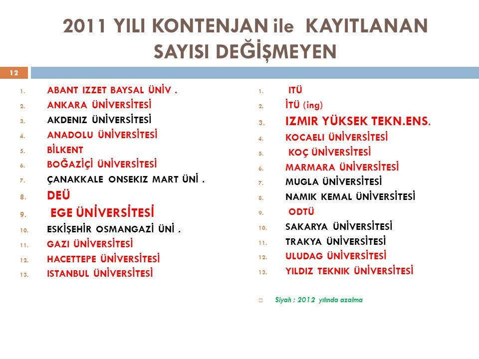 2011 YILI KONTENJAN ile KAYITLANAN SAYISI DE Ğİ ŞMEYEN 1.