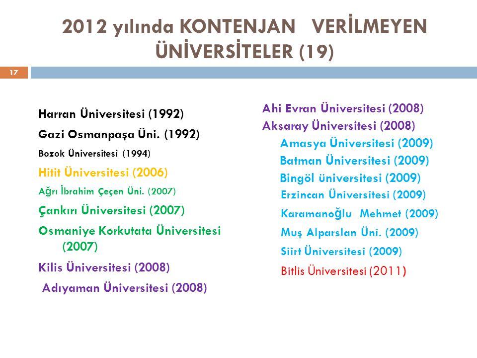 2012 yılında KONTENJAN VER İ LMEYEN ÜN İ VERS İ TELER (19) Harran Üniversitesi (1992) Gazi Osmanpaşa Üni.