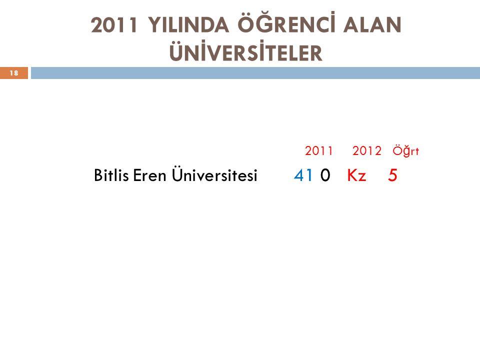 2011 YILINDA Ö Ğ RENC İ ALAN ÜN İ VERS İ TELER 18 2011 2012 Ö ğ rt Bitlis Eren Üniversitesi 41 0 Kz 5