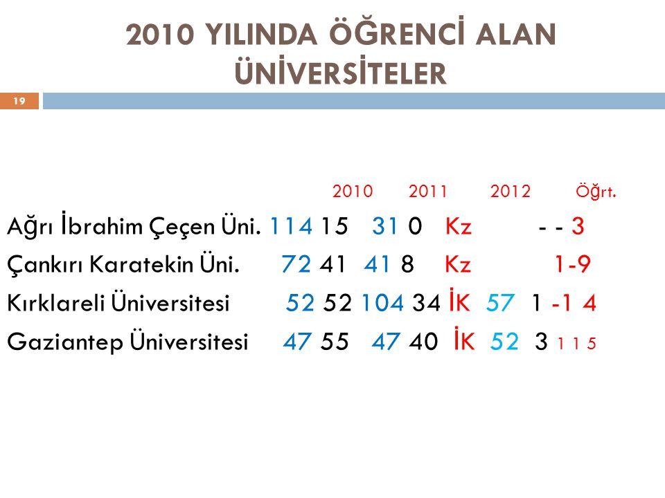 2010 YILINDA Ö Ğ RENC İ ALAN ÜN İ VERS İ TELER 19 2010 2011 2012 Ö ğ rt.