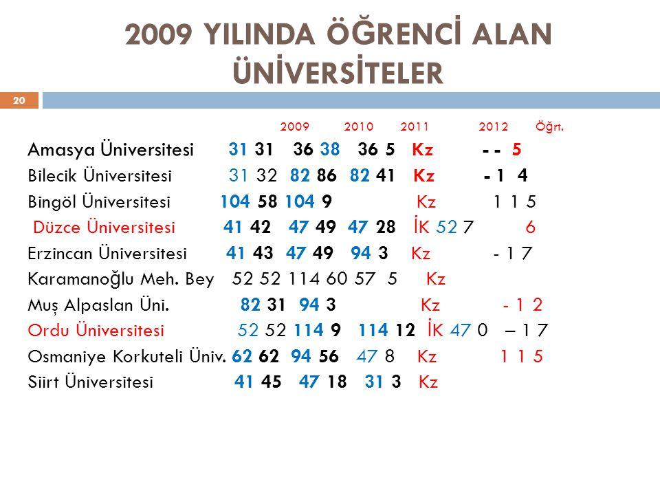 2009 YILINDA Ö Ğ RENC İ ALAN ÜN İ VERS İ TELER 20 2009 2010 2011 2012 Ö ğ rt.