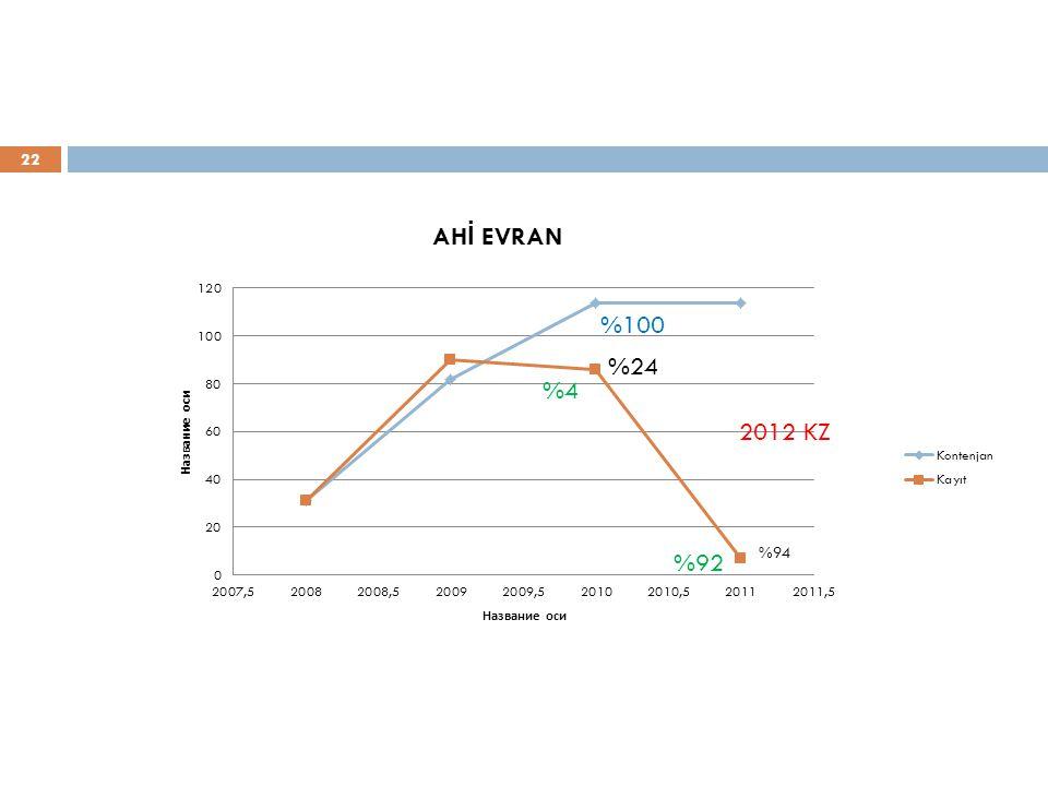 22 %24 %4 %92 %100 2012 KZ