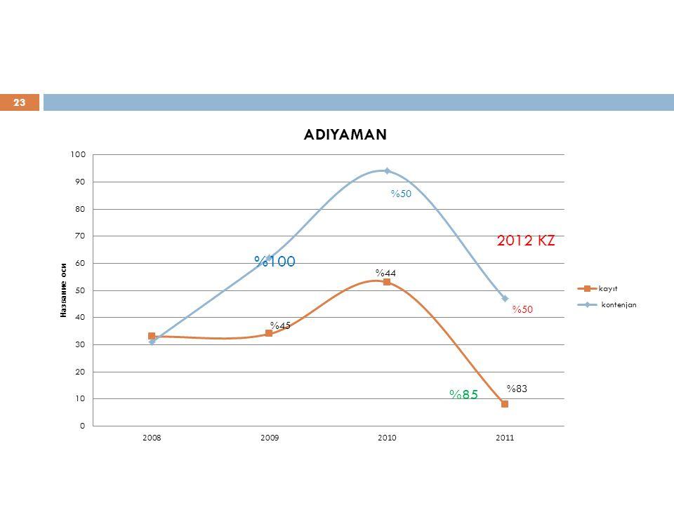 23 %100 2012 KZ