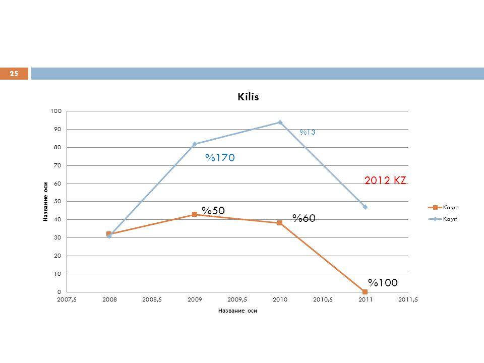 25 %50 %60 %100 %170 2012 KZ