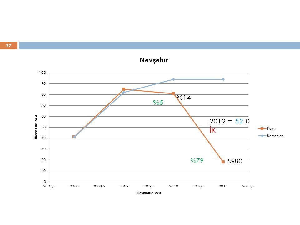 27 %80 %14 %5 2012 = 52-0 İ K