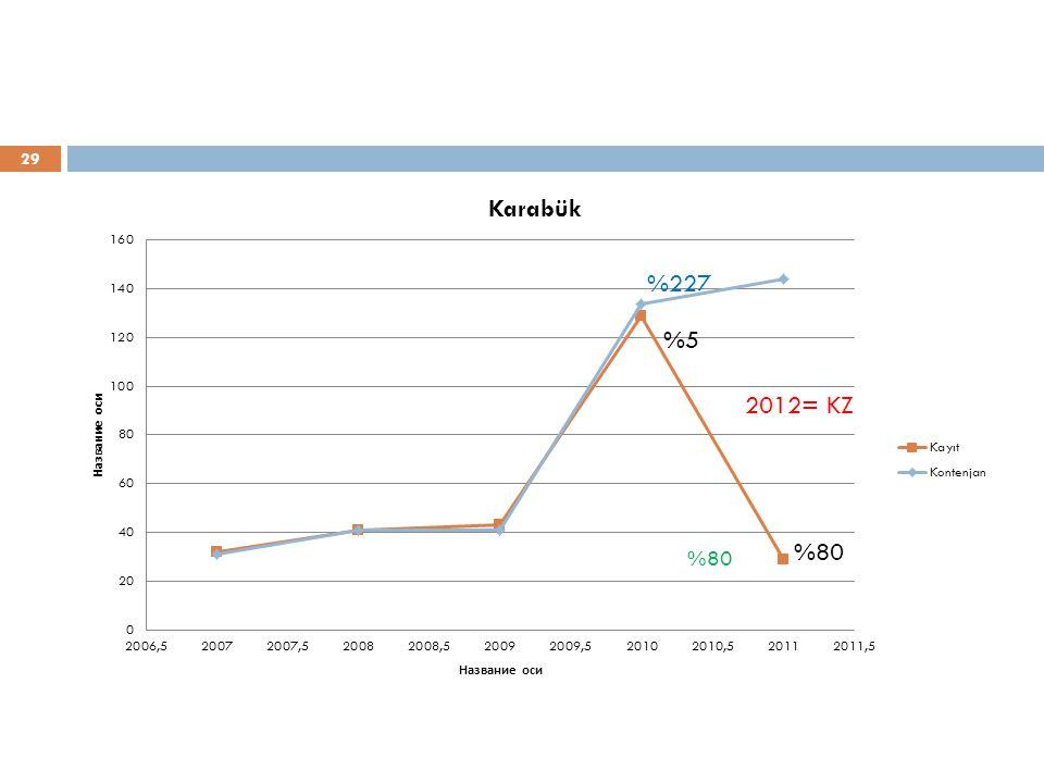 29 %5 %80 %227 2012= KZ