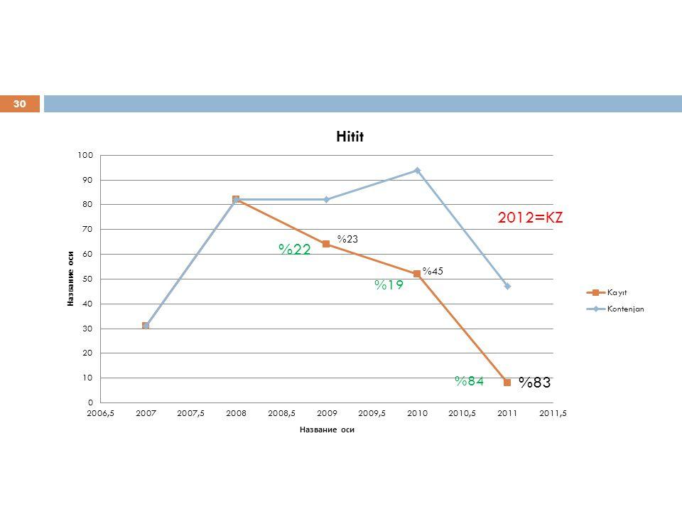 30 %83 %22 2012=KZ