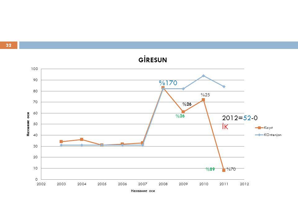 32 %170 2012=52-0 İ K
