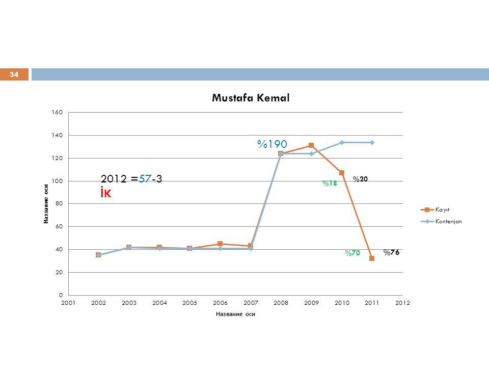 34 %190 %76 2012 =57-3 İ K