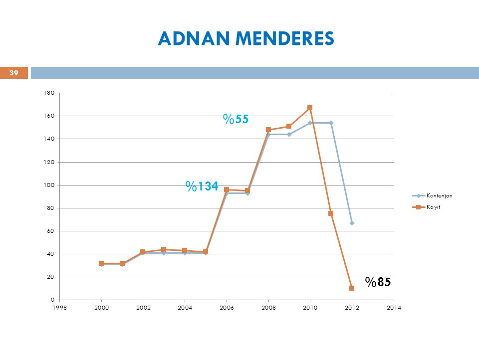 ADNAN MENDERES 39