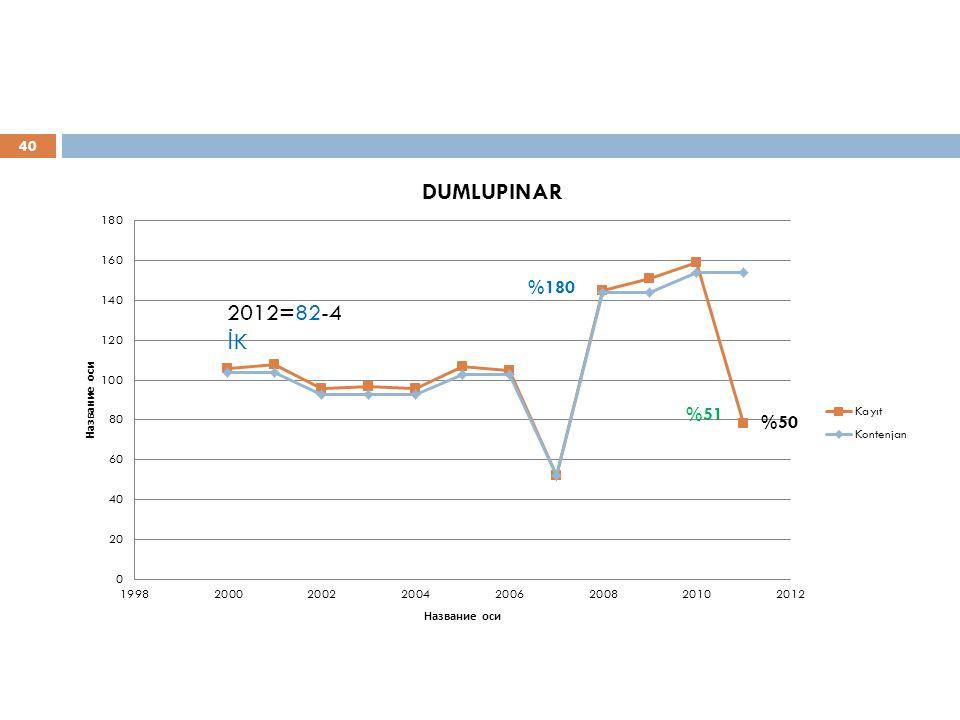40 %180 2012=82-4 İ K