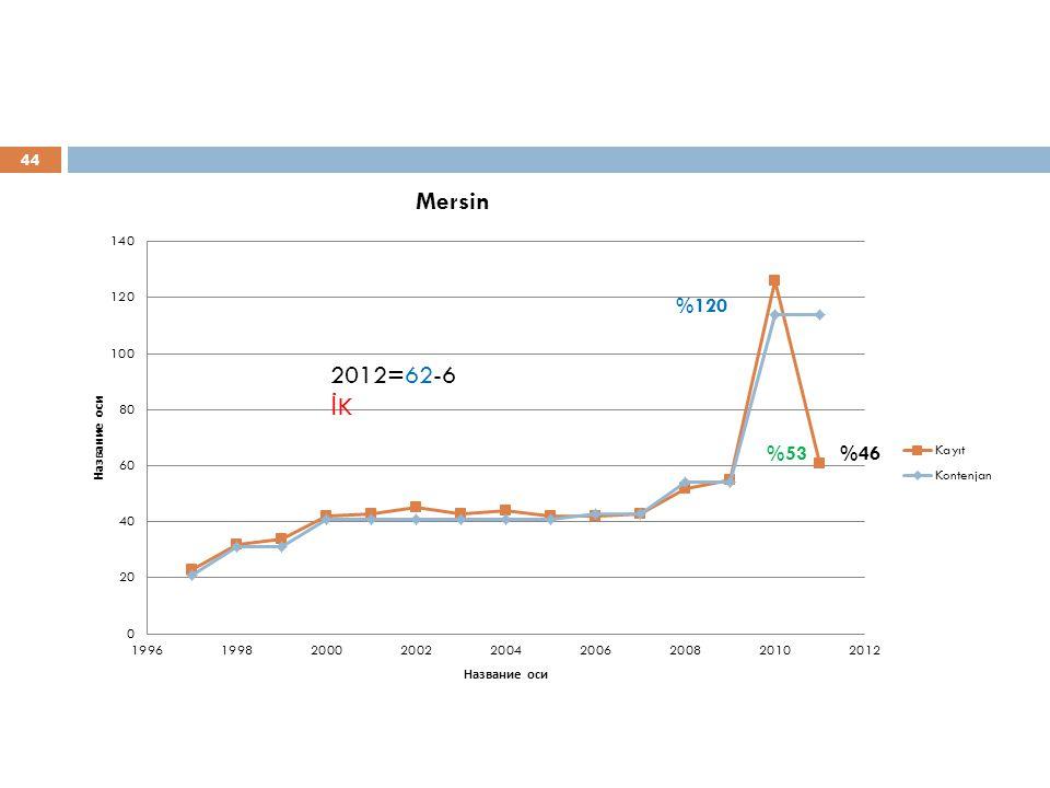 44 %120 2012=62-6 İ K