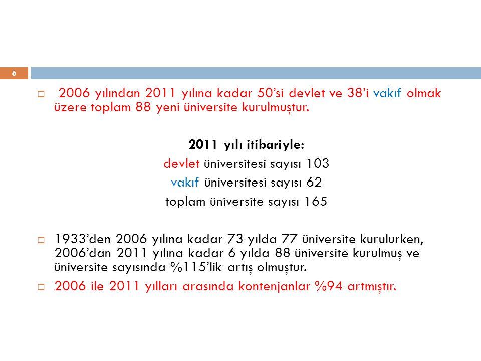 6  2006 yılından 2011 yılına kadar 50'si devlet ve 38'i vakıf olmak üzere toplam 88 yeni üniversite kurulmuştur.