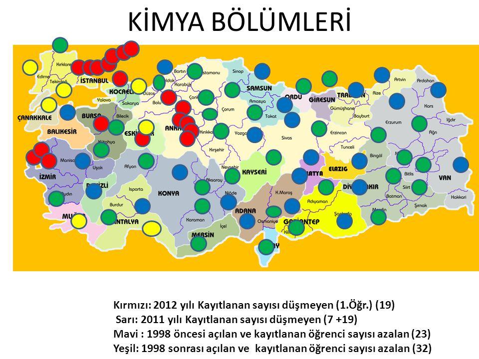 KİMYA BÖLÜMLERİ Kırmızı: 2012 yılı Kayıtlanan sayısı düşmeyen (1.Öğr.) (19) Sarı: 2011 yılı Kayıtlanan sayısı düşmeyen (7 +19) Mavi : 1998 öncesi açılan ve kayıtlanan öğrenci sayısı azalan (23) Yeşil: 1998 sonrası açılan ve kayıtlanan öğrenci sayısı azalan (32)