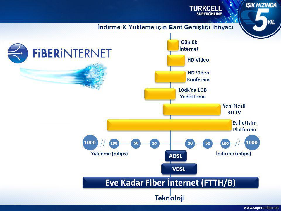 Eve Kadar Fiber İnternet (FTTH/B) Günlük İnternet HD Video Ev İletişim Platformu HD Video Konferans 10dk'da 1GB Yedekleme Yeni Nesil 3D TV VDSL İndirme & Yükleme için Bant Genişliği İhtiyacı Teknoloji ADSL 2050 100 İndirme (mbps)Yükleme (mbps) 10050 20 1000