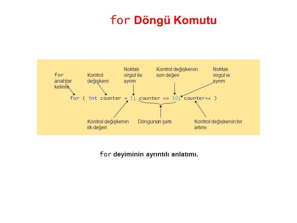 for Döngü Komutu for deyiminin ayrıntılı anlatımı. for ( int counter = 1; counter <= 10; counter++ ) Kontrol değişkenin bir artımı Kontrol değişkeni K