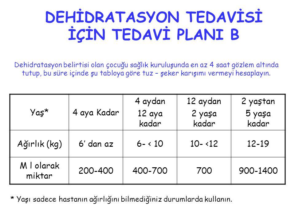 Yaş*4 aya Kadar 4 aydan 12 aya kadar 12 aydan 2 yaşa kadar 2 yaştan 5 yaşa kadar Ağırlık (kg)6' dan az6- < 1010- <1212-19 M l olarak miktar 200-400400-700700900-1400 DEHİDRATASYON TEDAVİSİ İÇİN TEDAVİ PLANI B * Yaşı sadece hastanın ağırlığını bilmediğiniz durumlarda kullanın.