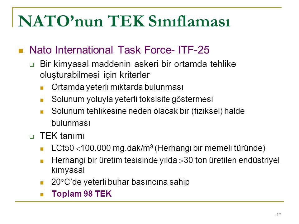 47 NATO'nun TEK Sınıflaması  Nato International Task Force- ITF-25  Bir kimyasal maddenin askeri bir ortamda tehlike oluşturabilmesi için kriterler  Ortamda yeterli miktarda bulunması  Solunum yoluyla yeterli toksisite göstermesi  Solunum tehlikesine neden olacak bir (fiziksel) halde bulunması  TEK tanımı  LCt50  100.000 mg.dak/m 3 (Herhangi bir memeli türünde)  Herhangi bir üretim tesisinde yılda  30 ton üretilen endüstriyel kimyasal  20  C'de yeterli buhar basıncına sahip  Toplam 98 TEK