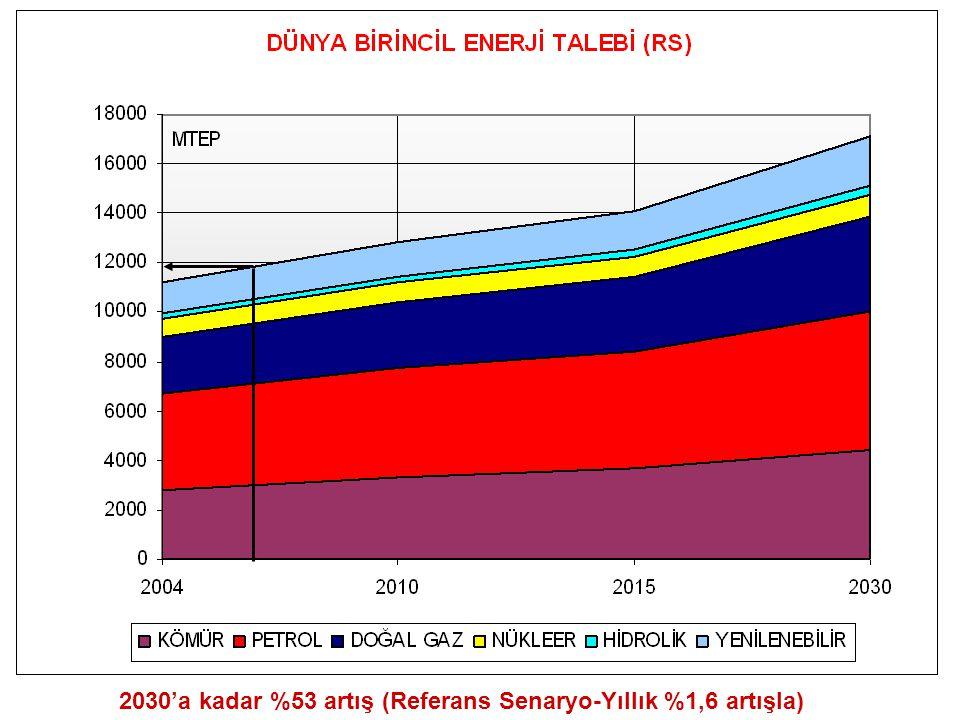 Elektrik Enerjisi Talebi Projeksiyonu Mevcut Kurulu Güç : 40.500 MW Yani ilave 55.500 ile 39.500 MW yeni yatırım gerekli Yüksek senaryo: 96.000 MW Düşük senaryo : 80.000 MW Kurulu güç gerektirmektedir.
