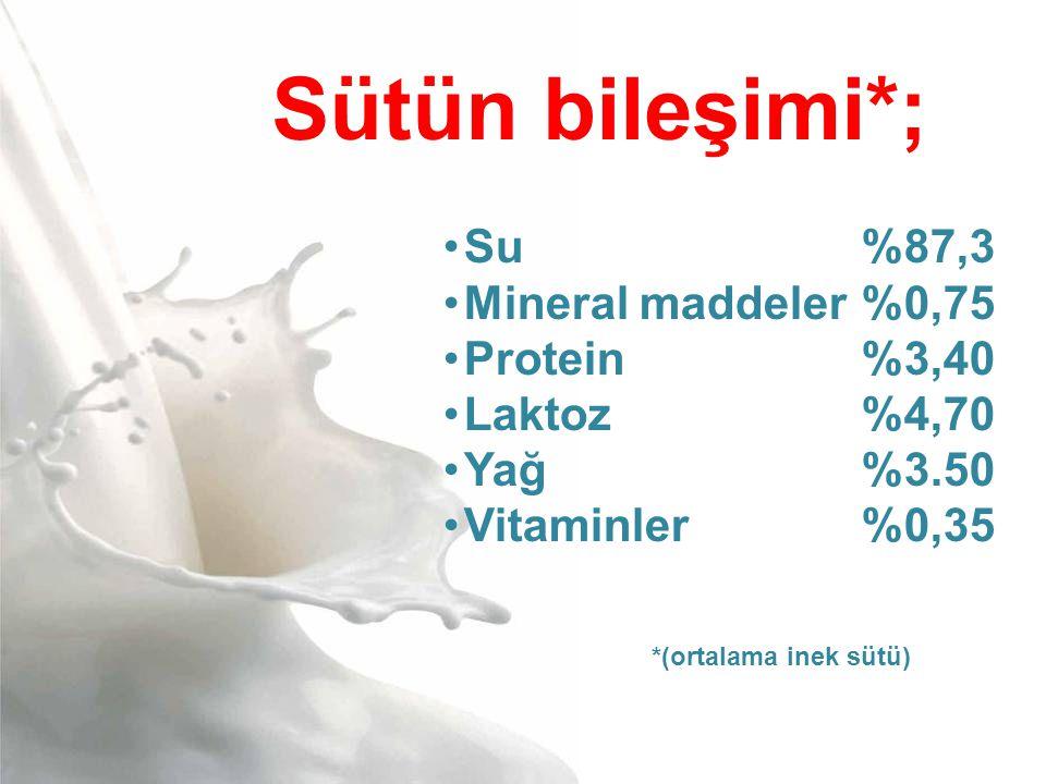 Sütün bileşimi*; •Su%87,3 •Mineral maddeler%0,75 •Protein%3,40 •Laktoz%4,70 •Yağ%3.50 •Vitaminler%0,35 *(ortalama inek sütü)