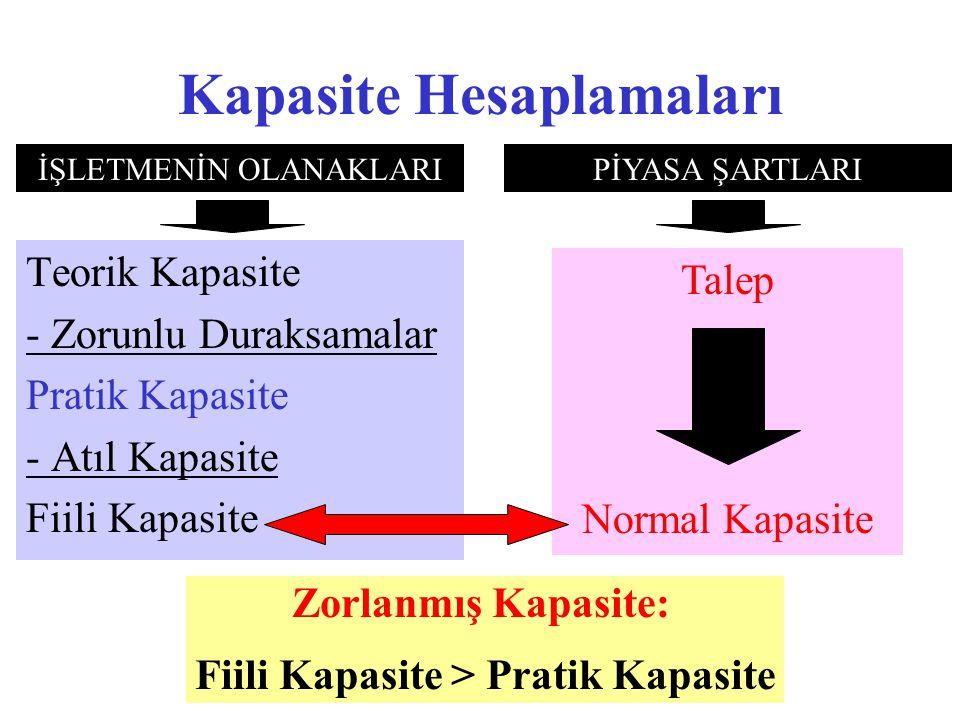 Kapasite Hesaplamaları Teorik Kapasite - Zorunlu Duraksamalar Pratik Kapasite - Atıl Kapasite Fiili Kapasite Talep Normal Kapasite Zorlanmış Kapasite: