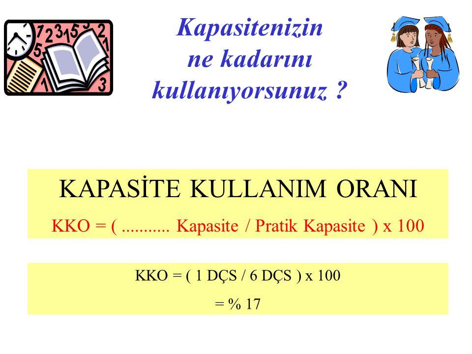 Kapasitenizin ne kadarını kullanıyorsunuz ? KAPASİTE KULLANIM ORANI KKO = (........... Kapasite / Pratik Kapasite ) x 100 KKO = ( 1 DÇS / 6 DÇS ) x 10