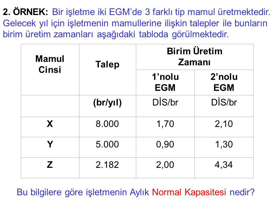 Mamul Cinsi Talep Birim Üretim Zamanı 1'nolu EGM 2'nolu EGM (br/yıl)DİS/br X8.0001,702,10 Y5.0000,901,30 Z2.1822,004,34 2. ÖRNEK: Bir işletme iki EGM'