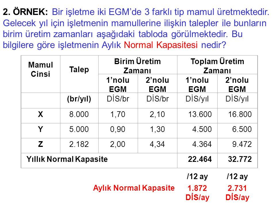 Mamul Cinsi Talep Birim Üretim Zamanı Toplam Üretim Zamanı 1'nolu EGM 2'nolu EGM 1'nolu EGM 2'nolu EGM (br/yıl)DİS/br DİS/yıl X8.0001,702,1013.60016.800 Y5.0000,901,304.5006.500 Z2.1822,004,344.3649.472 Yıllık Normal Kapasite22.46432.772 2.
