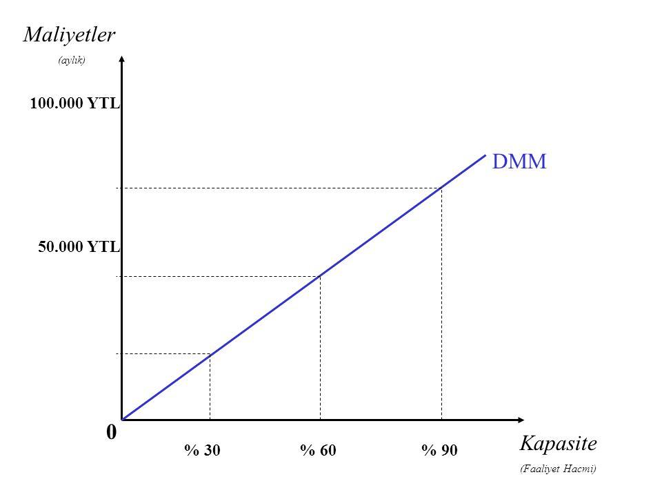 Kapasite (Faaliyet Hacmi) % 30% 60% 90 100.000 YTL 50.000 YTL DMM Maliyetler (aylık) 0