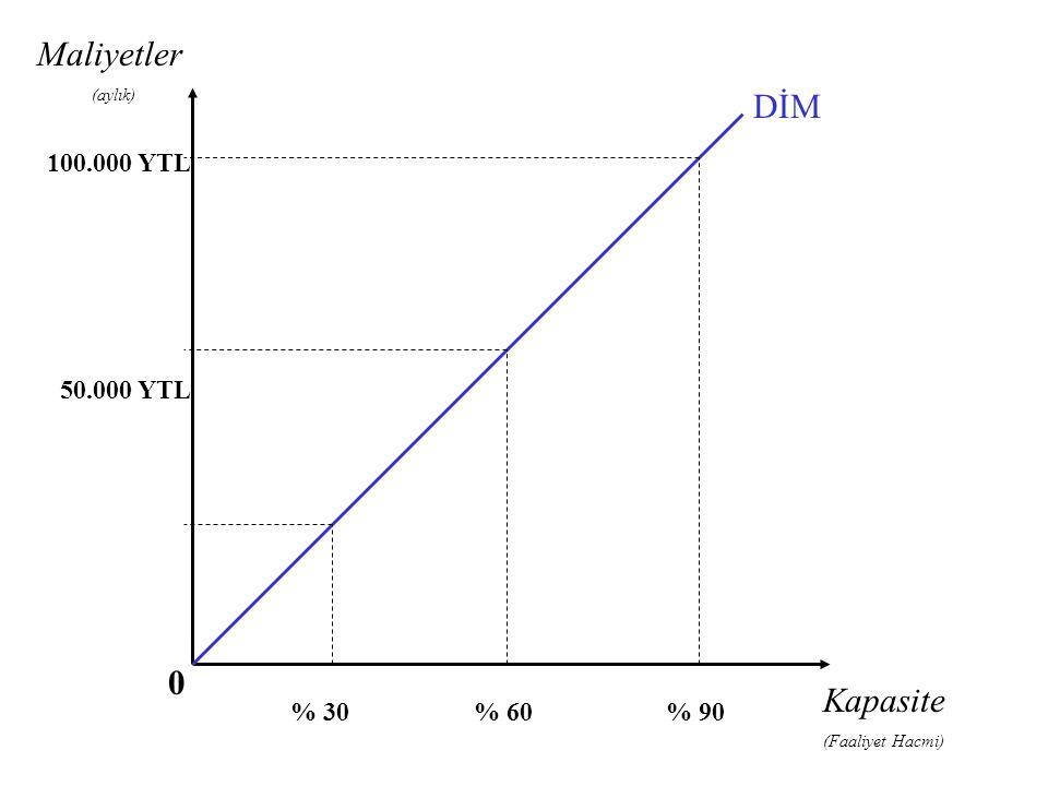 Kapasite (Faaliyet Hacmi) % 30% 60% 90 100.000 YTL 50.000 YTL DİM Maliyetler (aylık) 0