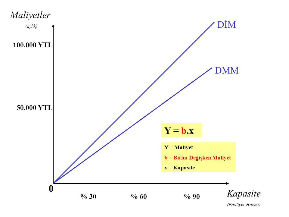 Kapasite (Faaliyet Hacmi) % 30% 60% 90 100.000 YTL 50.000 YTL DMM DİM Y = b.x Y = Maliyet b = Birim Değişken Maliyet x = Kapasite Maliyetler (aylık) 0