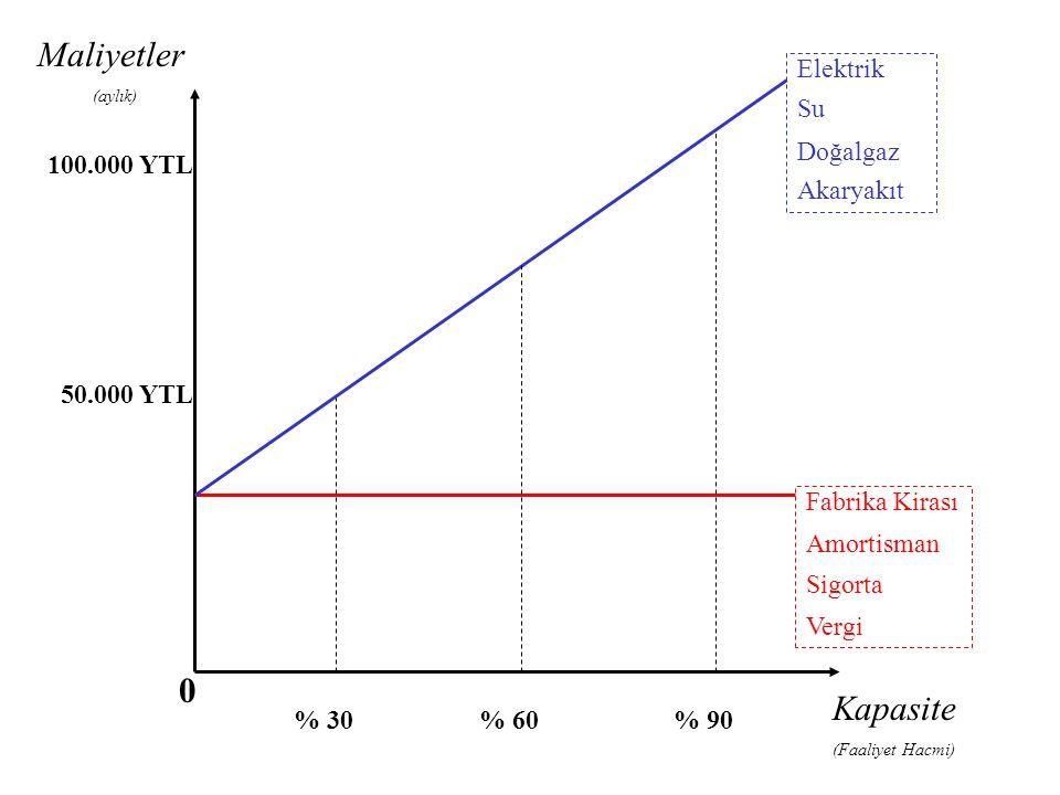 Maliyetler (aylık) Kapasite (Faaliyet Hacmi) % 30% 60% 90 100.000 YTL 50.000 YTL Fabrika Kirası Amortisman Sigorta Vergi Elektrik Su Doğalgaz Akaryakıt 0