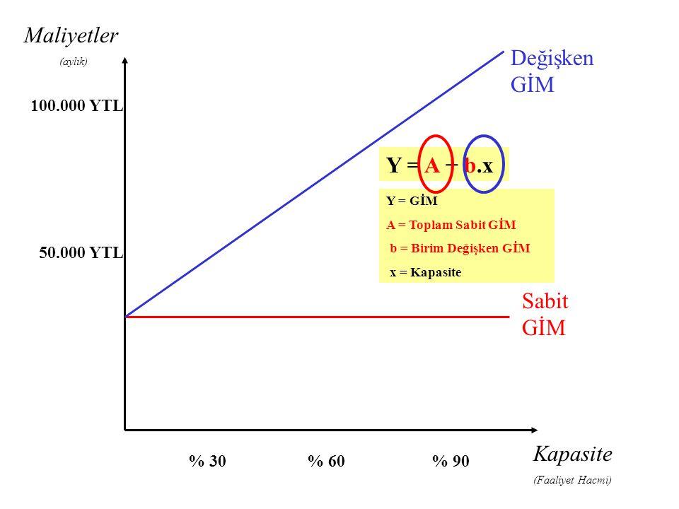 Kapasite (Faaliyet Hacmi) % 30% 60% 90 100.000 YTL 50.000 YTL Sabit GİM Değişken GİM Y = A + b.x Y = GİM A = Toplam Sabit GİM b = Birim Değişken GİM x
