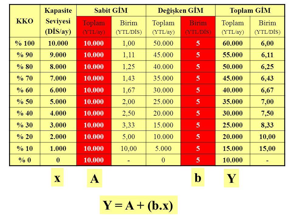 KKO Kapasite Seviyesi (DİS/ay) Sabit GİMDeğişken GİMToplam GİM Toplam (YTL/ay) Birim (YTL/DİS) Toplam (YTL/ay) Birim (YTL/DİS) Toplam (YTL/ay) Birim (YTL/DİS) % 10010.000 1,0050.000560.0006,00 % 909.00010.0001,1145.000555.0006,11 % 808.00010.0001,2540.000550.0006,25 % 707.00010.0001,4335.000545.0006,43 % 606.00010.0001,6730.000540.0006,67 % 505.00010.0002,0025.000535.0007,00 % 404.00010.0002,5020.000530.0007,50 % 303.00010.0003,3315.000525.0008,33 % 202.00010.0005,0010.000520.00010,00 % 101.00010.00010,005.000515.00015,00 % 0010.000-05 - Y = A + (b.x) A x Y b