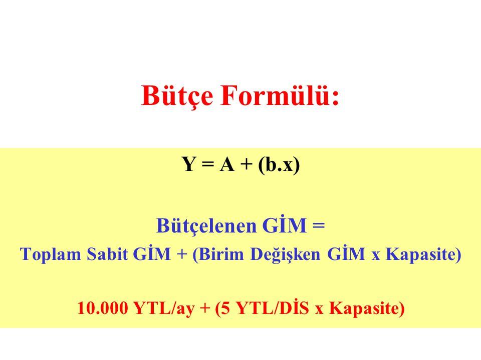 Bütçe Formülü: Y = A + (b.x) Bütçelenen GİM = Toplam Sabit GİM + (Birim Değişken GİM x Kapasite) 10.000 YTL/ay + (5 YTL/DİS x Kapasite)