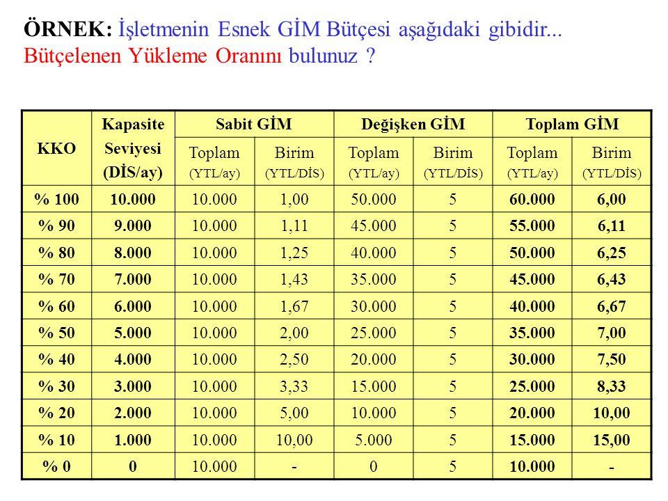 KKO Kapasite Seviyesi (DİS/ay) Sabit GİMDeğişken GİMToplam GİM Toplam (YTL/ay) Birim (YTL/DİS) Toplam (YTL/ay) Birim (YTL/DİS) Toplam (YTL/ay) Birim (