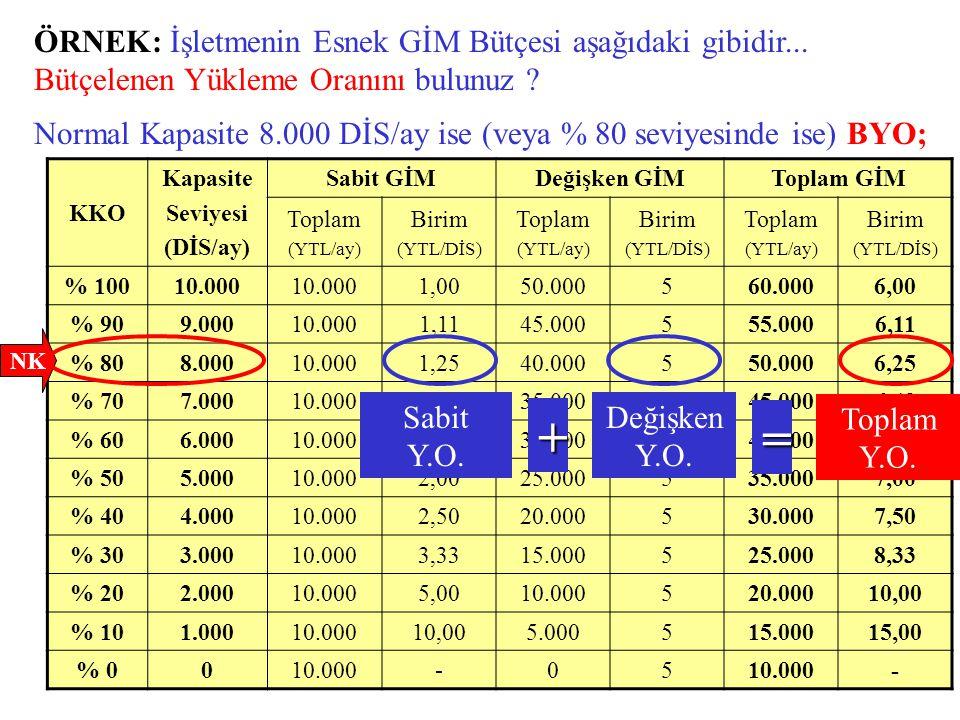 KKO Kapasite Seviyesi (DİS/ay) Sabit GİMDeğişken GİMToplam GİM Toplam (YTL/ay) Birim (YTL/DİS) Toplam (YTL/ay) Birim (YTL/DİS) Toplam (YTL/ay) Birim (YTL/DİS) % 10010.000 1,0050.000560.0006,00 % 909.00010.0001,1145.000555.0006,11 % 808.00010.0001,2540.000550.0006,25 % 707.00010.0001,4335.000545.0006,43 % 606.00010.0001,6730.000540.0006,67 % 505.00010.0002,0025.000535.0007,00 % 404.00010.0002,5020.000530.0007,50 % 303.00010.0003,3315.000525.0008,33 % 202.00010.0005,0010.000520.00010,00 % 101.00010.00010,005.000515.00015,00 % 0010.000-05 - ÖRNEK: İşletmenin Esnek GİM Bütçesi aşağıdaki gibidir...