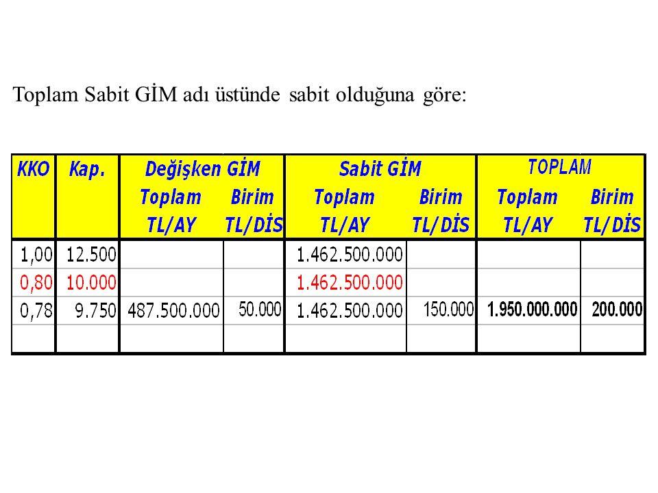 Toplam Sabit GİM adı üstünde sabit olduğuna göre: