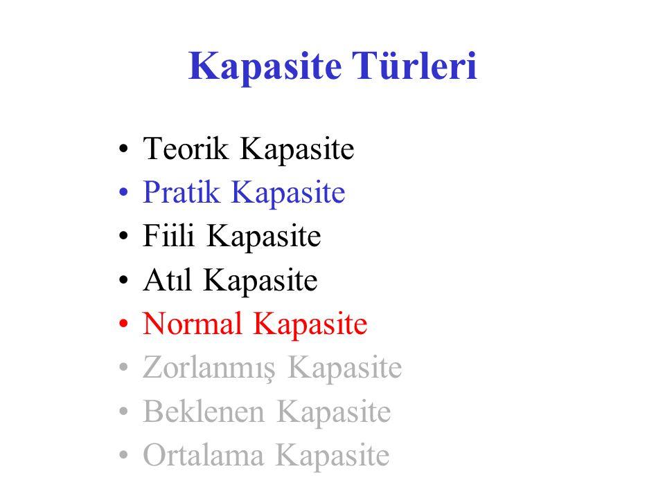 Kapasite Türleri •Teorik Kapasite •Pratik Kapasite •Fiili Kapasite •Atıl Kapasite •Normal Kapasite •Zorlanmış Kapasite •Beklenen Kapasite •Ortalama Kapasite