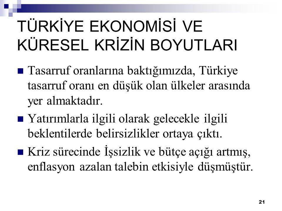 21 TÜRKİYE EKONOMİSİ VE KÜRESEL KRİZİN BOYUTLARI  Tasarruf oranlarına baktığımızda, Türkiye tasarruf oranı en düşük olan ülkeler arasında yer almakta