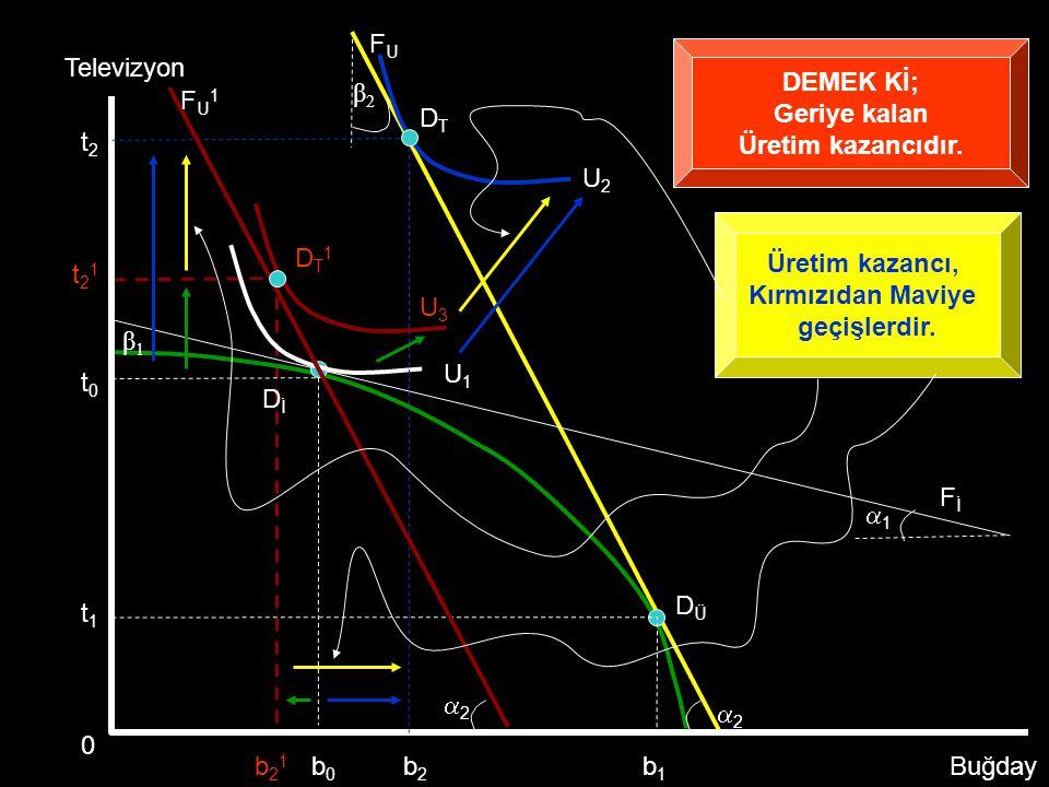 DTDT DİDİ 11 β1β1 Televizyon Buğday FİFİ FUFU β2β2 DÜDÜ 22 0 b1b1 b2b2 t1t1 U1U1 U2U2 t0t0 b0b0 t2t2 FU1FU1 22 O zaman, en fazla U 3 farksızlık eğrisine geçilebilirdi U3U3 DT1DT1 b21b21 t21t21 Üretim kazancı sıfır olduğuna göre, beyazdan kırmızıya geçişler tüketim kazancını GÖSTERECEKTİR