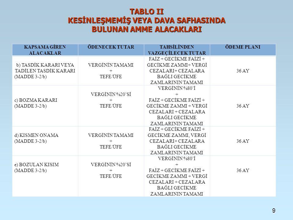 TABLO II KESİNLEŞMEMİŞ VEYA DAVA SAFHASINDA BULUNAN AMME ALACAKLARI KAPSAMA GİREN ALACAKLAR ÖDENECEK TUTARTAHSİLİNDEN VAZGEÇİLECEK TUTAR ÖDEME PLANI b) TASDİK KARARI VEYA TADİLEN TASDİK KARARI (MADDE 3-2/b) VERGİNİN TAMAMI + TEFE/ÜFE FAİZ + GECİKME FAİZİ + GECİKME ZAMMI+ VERGİ CEZALARI+ CEZALARA BAĞLI GECİKME ZAMLARININ TAMAMI 36 AY c) BOZMA KARARI (MADDE 3-2/b) VERGİNİN %20'Sİ + TEFE/ÜFE VERGİNİN %80'İ + FAİZ + GECİKME FAİZİ + GECİKME ZAMMI + VERGİ CEZALARI + CEZALARA BAĞLI GECİKME ZAMLARININ TAMAMI 36 AY d) KISMEN ONAMA (MADDE 3-2/b) VERGİNİN TAMAMI + TEFE/ÜFE FAİZ + GECİKME FAİZİ + GECİKME ZAMMI, VERGİ CEZALARI+ CEZALARA BAĞLI GECİKME ZAMLARININ TAMAMI 36 AY e) BOZULAN KISIM (MADDE 3-2/b) VERGİNİN %20'Sİ + TEFE/ÜFE VERGİNİN %80'İ + FAİZ + GECİKME FAİZİ + GECİKME ZAMMI + VERGİ CEZALARI + CEZALARA BAĞLI GECİKME ZAMLARININ TAMAMI 36 AY 9
