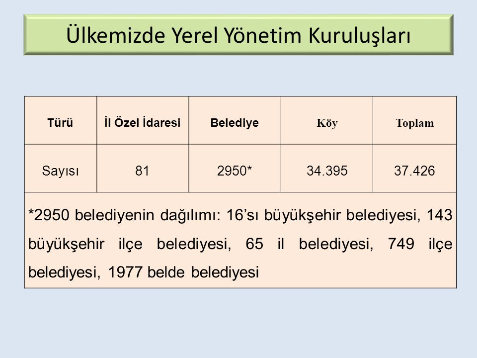 Ülkemizde Yerel Yönetim Kuruluşları Türüİl Özel İdaresiBelediye KöyToplam Sayısı812950*34.39537.426 *2950 belediyenin dağılımı: 16'sı büyükşehir belediyesi, 143 büyükşehir ilçe belediyesi, 65 il belediyesi, 749 ilçe belediyesi, 1977 belde belediyesi