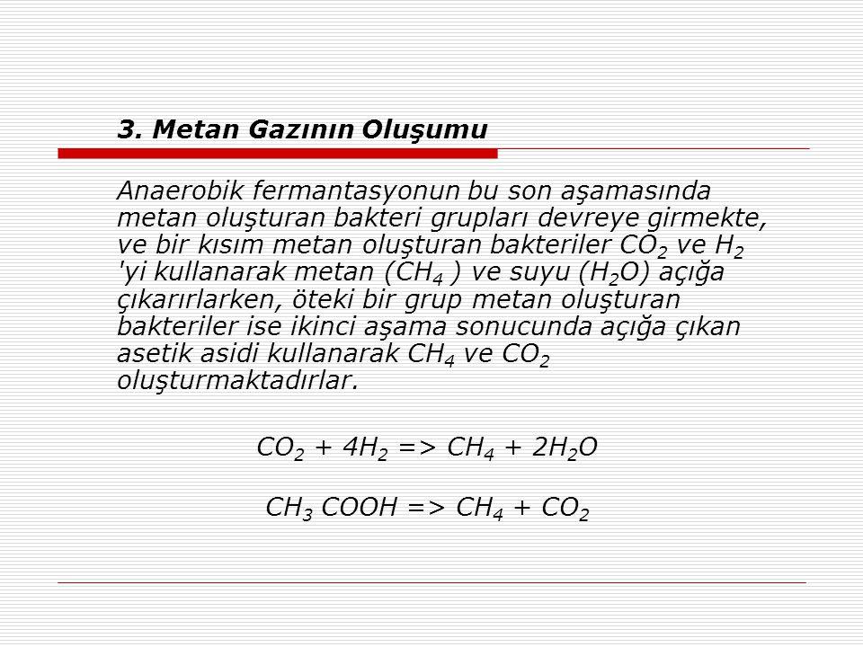 3. Metan Gazının Oluşumu Anaerobik fermantasyonun bu son aşamasında metan oluşturan bakteri grupları devreye girmekte, ve bir kısım metan oluşturan ba