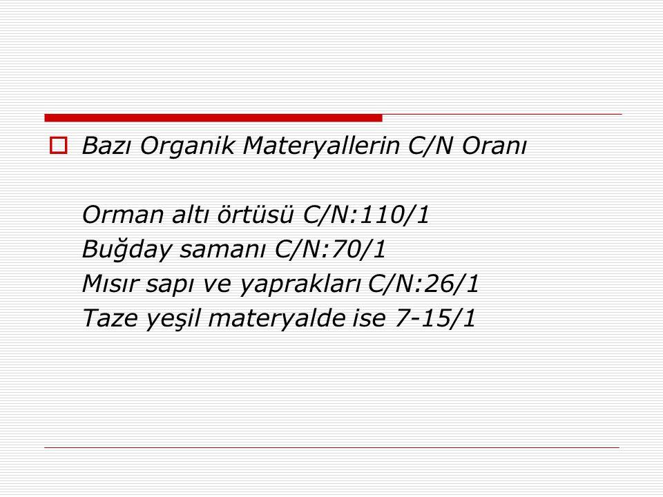  Bazı Organik Materyallerin C/N Oranı Orman altı örtüsü C/N:110/1 Buğday samanı C/N:70/1 Mısır sapı ve yaprakları C/N:26/1 Taze yeşil materyalde ise 7-15/1