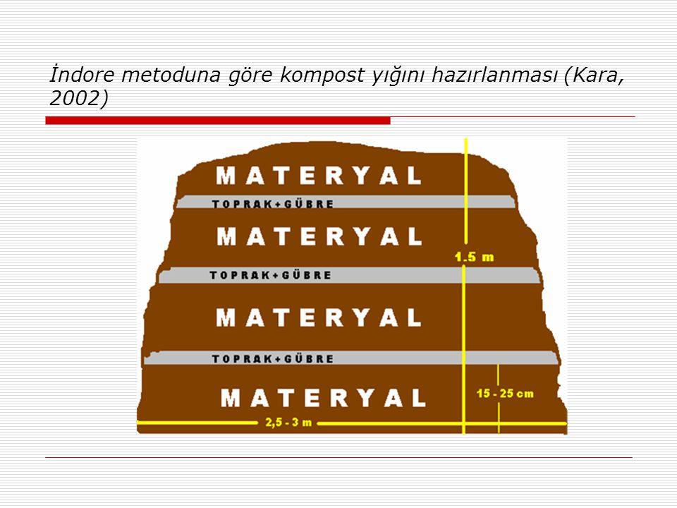 İndore metoduna göre kompost yığını hazırlanması (Kara, 2002)